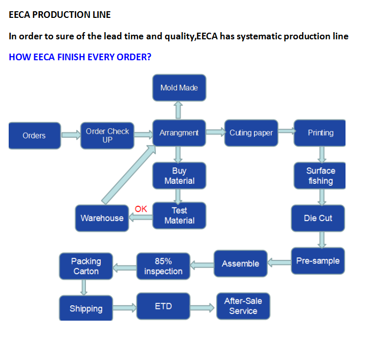 eeca production